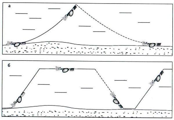 Различные способы проводок